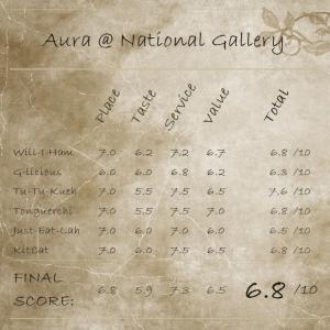 Aura ScoreCard_Png